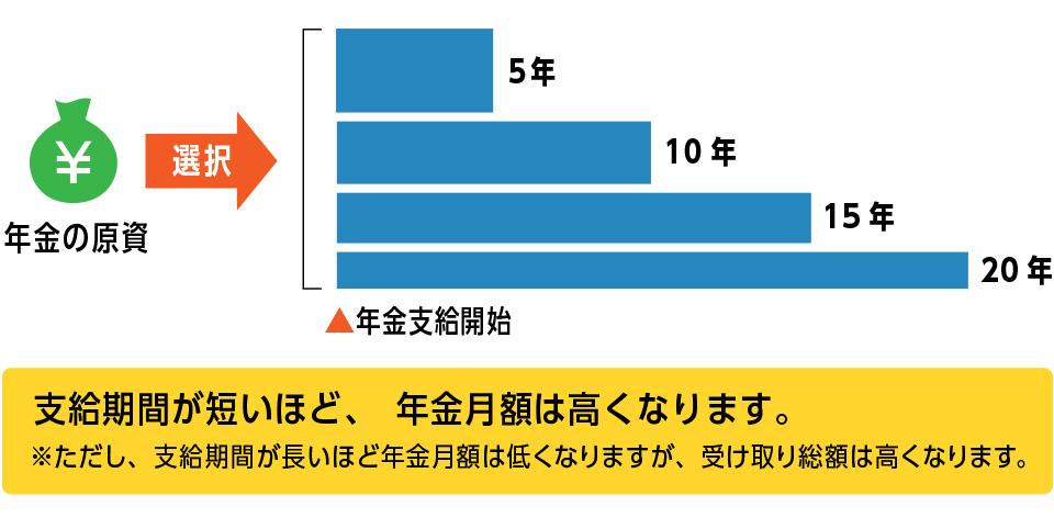 「年金支給期間の選択」5年、10年、15年、20年から選択できます!
