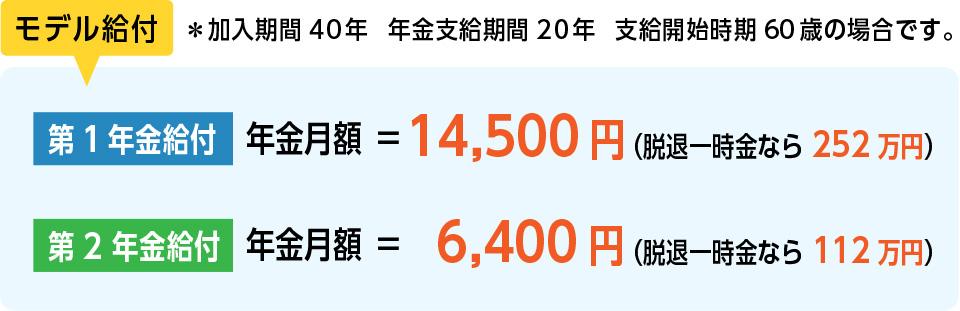 加入40年、年金支給期間20年、支給開始時期60歳の場合