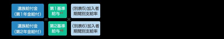 加入者期間中に死亡したときの場合の計算式