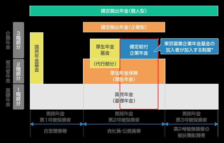 年金制度の全体像(イメージ)