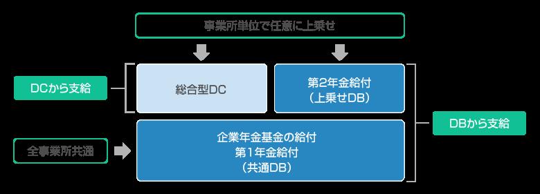 確定給付企業年金(DB)と確定拠出年金(DC)について
