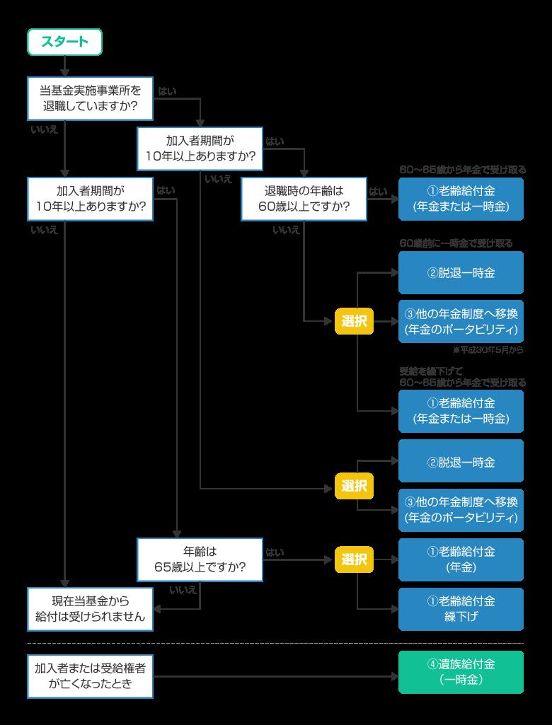 基金からの給付の選択肢(フローチャート)