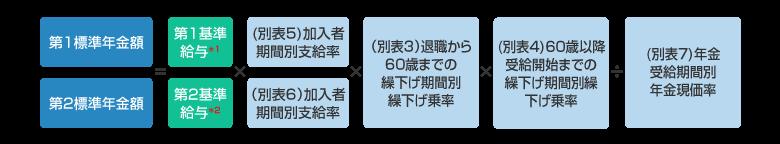 老齢給付金(年金)の計算式