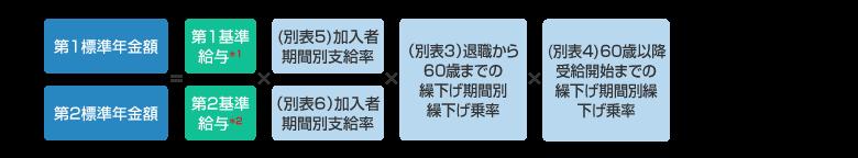 老齢給付金(一時金)の計算式